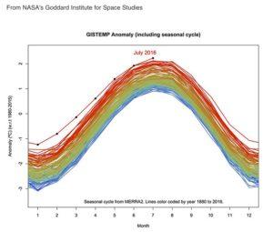 bild Nasa temp graph july 2016